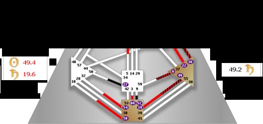 canal de sintesis