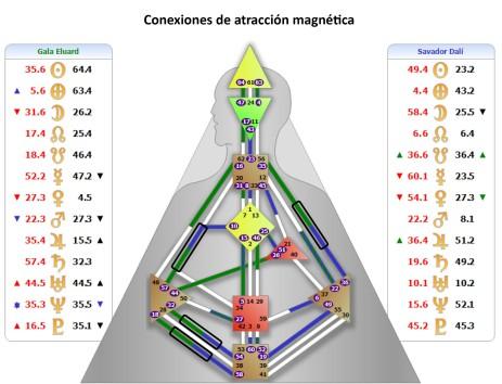 Conexión magnetica Gala Dali
