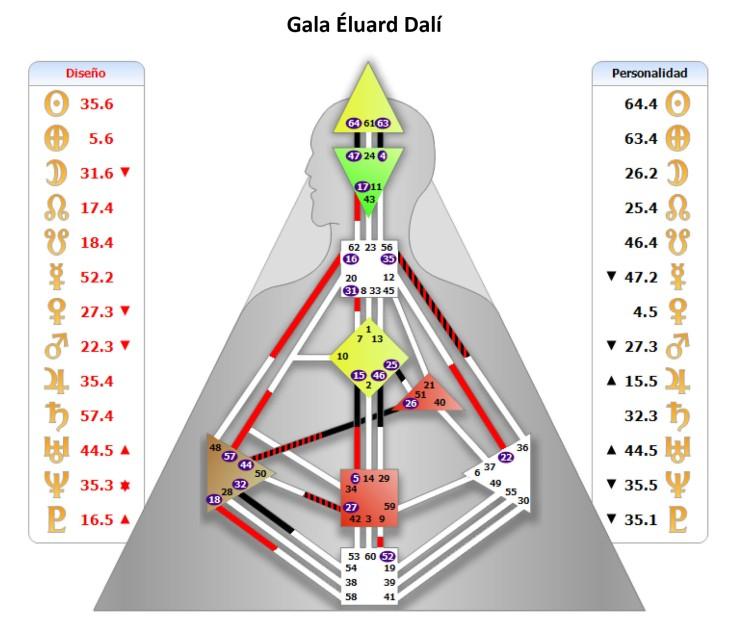 Gala Eluard-Vista general de la Carta de Rave