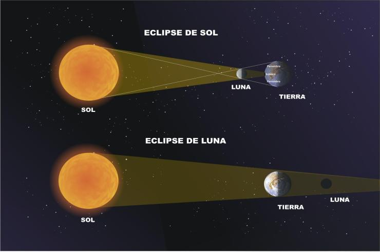 Eclipse-Solar-Eclipse-Lunar